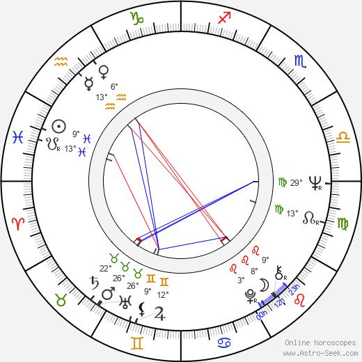 Alexander Malta birth chart, biography, wikipedia 2019, 2020