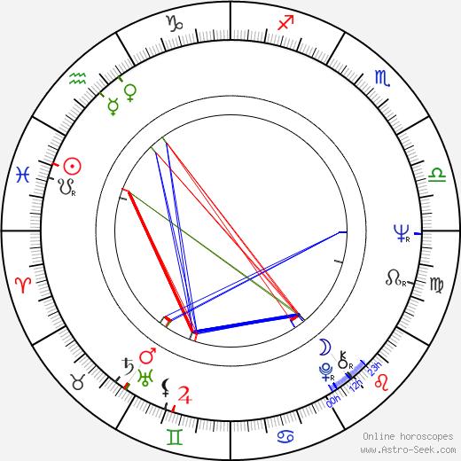 Alexander Malta astro natal birth chart, Alexander Malta horoscope, astrology