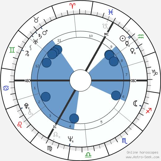 Alfred Kreil wikipedia, horoscope, astrology, instagram