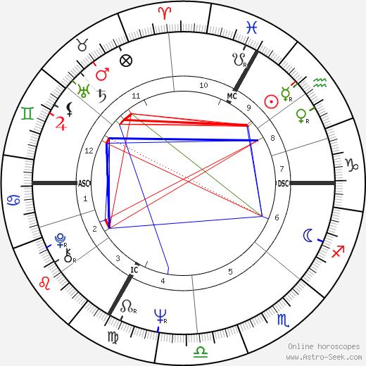 Alfred Kreil день рождения гороскоп, Alfred Kreil Натальная карта онлайн