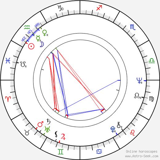Andrew Robinson birth chart, Andrew Robinson astro natal horoscope, astrology