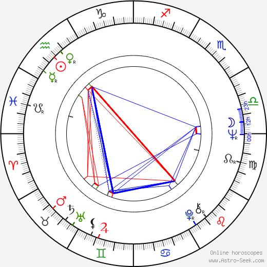 Andrzej Wohl birth chart, Andrzej Wohl astro natal horoscope, astrology