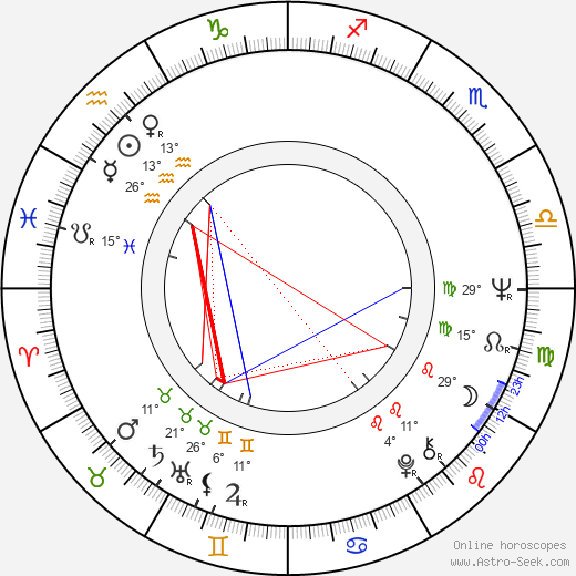 Bo Hopkins birth chart, biography, wikipedia 2017, 2018