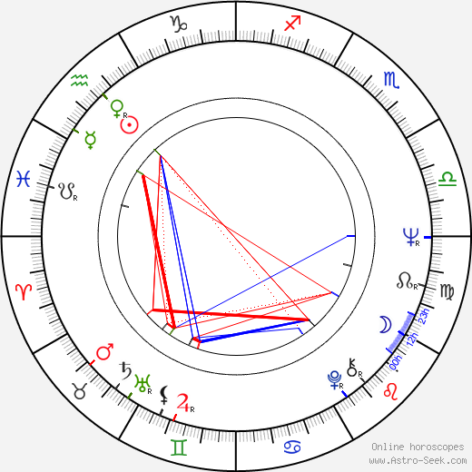Bo Hopkins astro natal birth chart, Bo Hopkins horoscope, astrology