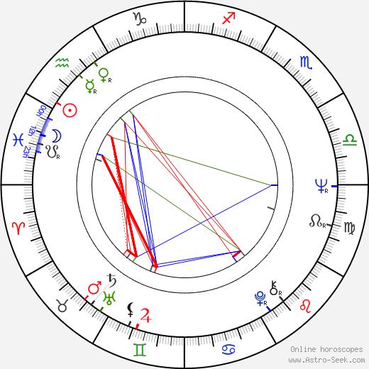Bob Asklöf день рождения гороскоп, Bob Asklöf Натальная карта онлайн