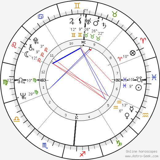 Brian Jones birth chart, biography, wikipedia 2018, 2019