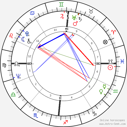 Brian Jones astro natal birth chart, Brian Jones horoscope, astrology