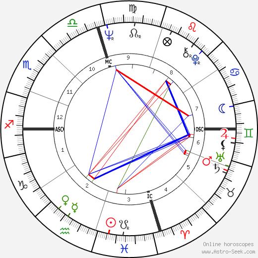Carl Eller tema natale, oroscopo, Carl Eller oroscopi gratuiti, astrologia
