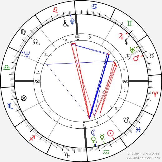 Carol Lynley tema natale, oroscopo, Carol Lynley oroscopi gratuiti, astrologia