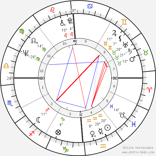 Carole King birth chart, biography, wikipedia 2019, 2020