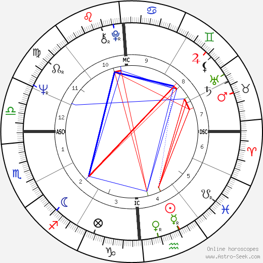 Carole King birth chart, Carole King astro natal horoscope, astrology