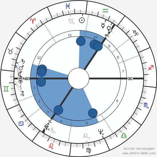 Christine Keeler wikipedia, horoscope, astrology, instagram