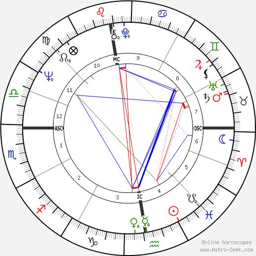 Claude Miller birth chart, Claude Miller astro natal horoscope, astrology