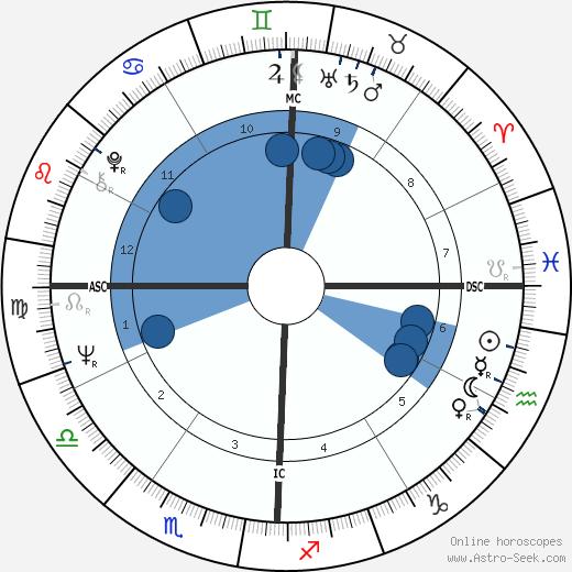 Corinne Gelfan wikipedia, horoscope, astrology, instagram