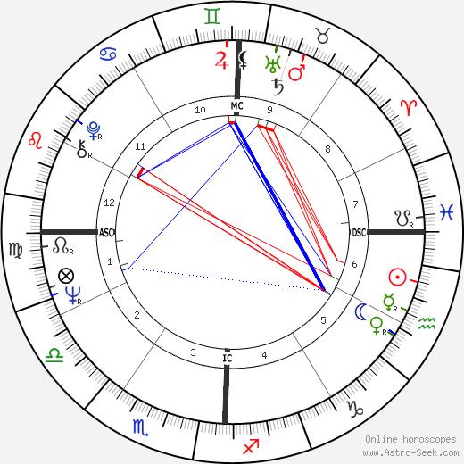 Corinne Gelfan tema natale, oroscopo, Corinne Gelfan oroscopi gratuiti, astrologia