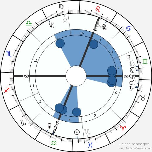 David Williamson wikipedia, horoscope, astrology, instagram