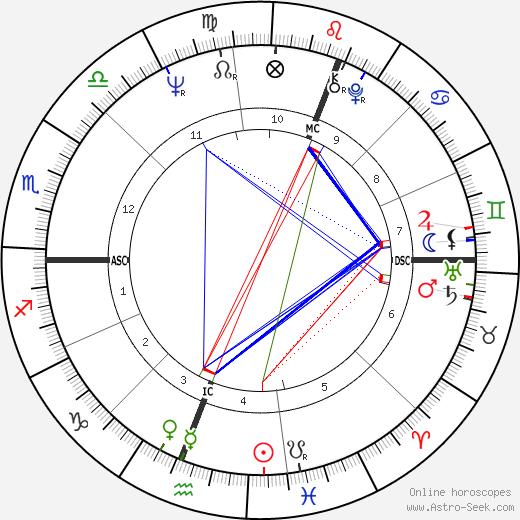 David Williamson tema natale, oroscopo, David Williamson oroscopi gratuiti, astrologia