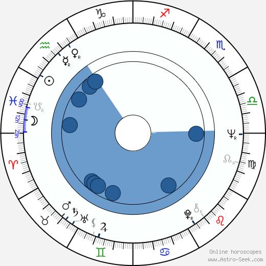 Dieter Laser wikipedia, horoscope, astrology, instagram