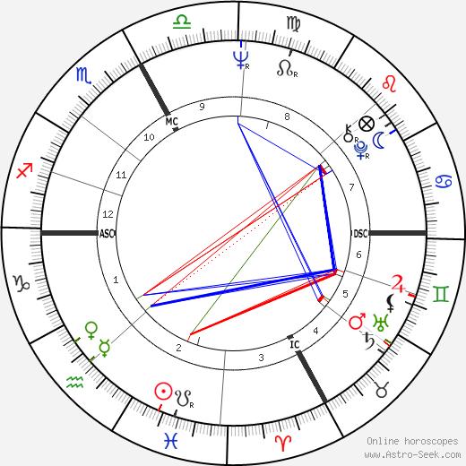 Dino Zoff tema natale, oroscopo, Dino Zoff oroscopi gratuiti, astrologia