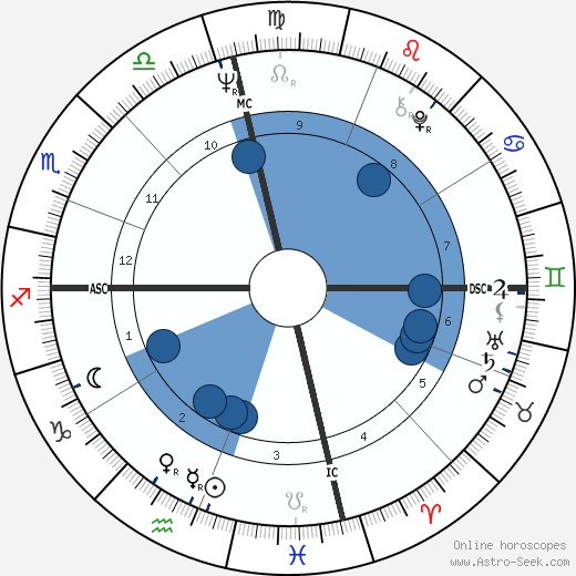 Ehud Barak wikipedia, horoscope, astrology, instagram