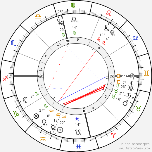 Ehud Barak birth chart, biography, wikipedia 2018, 2019