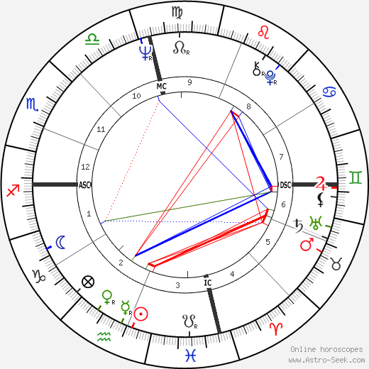 Ehud Barak astro natal birth chart, Ehud Barak horoscope, astrology