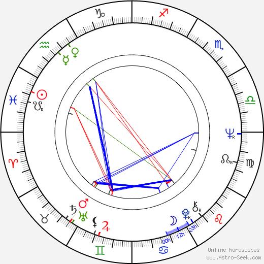 Elzbieta Goetel birth chart, Elzbieta Goetel astro natal horoscope, astrology