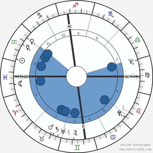 Enrico Ferri wikipedia, horoscope, astrology, instagram