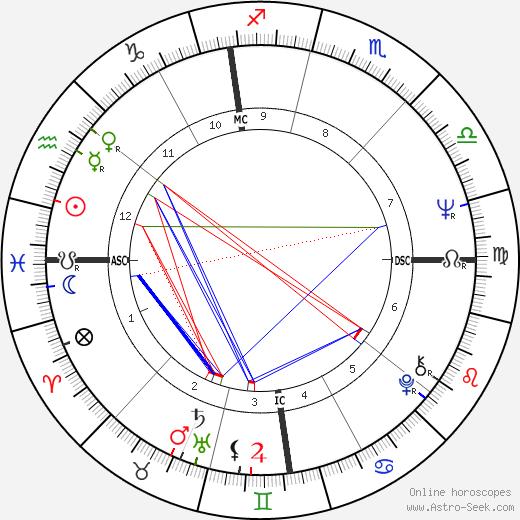 Enrico Ferri tema natale, oroscopo, Enrico Ferri oroscopi gratuiti, astrologia