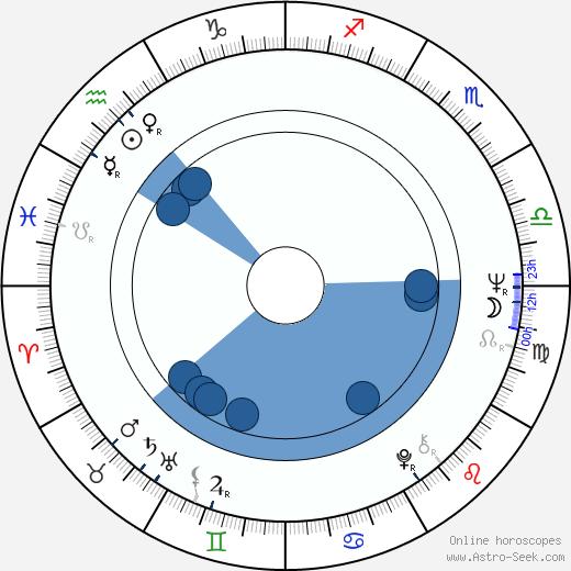 Eugene R. McRath wikipedia, horoscope, astrology, instagram