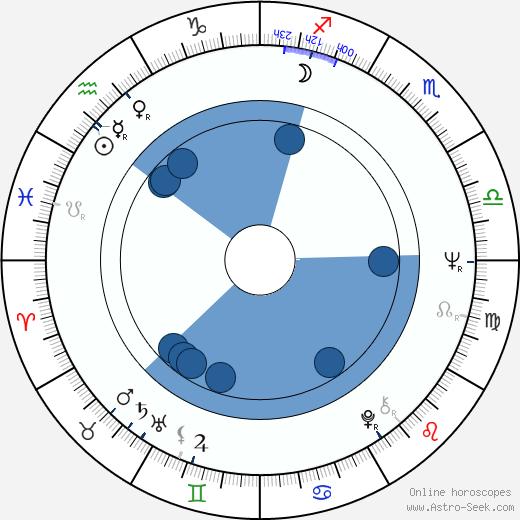 Ewa Jastrzebowska wikipedia, horoscope, astrology, instagram