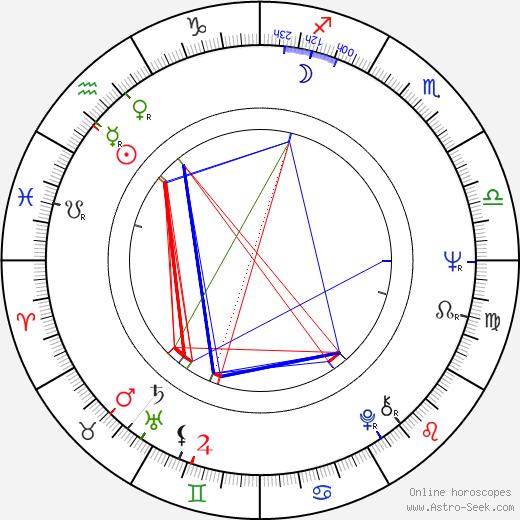 Ewa Jastrzebowska birth chart, Ewa Jastrzebowska astro natal horoscope, astrology