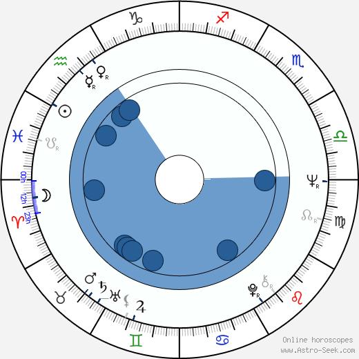Frantiek Juriic wikipedia, horoscope, astrology, instagram