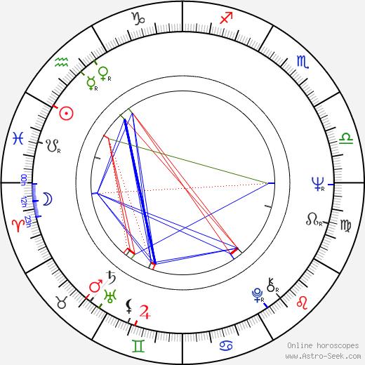 Frantiek Juriic birth chart, Frantiek Juriic astro natal horoscope, astrology