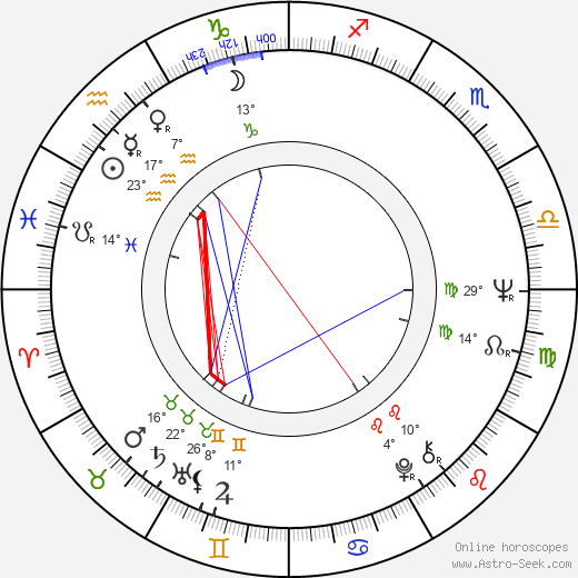 František Derfler birth chart, biography, wikipedia 2018, 2019