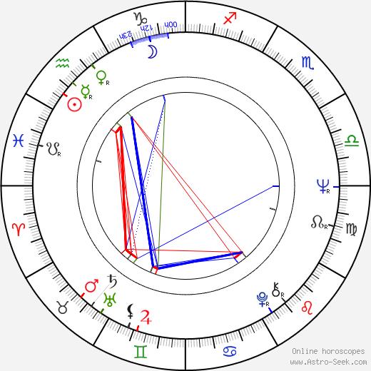 František Derfler astro natal birth chart, František Derfler horoscope, astrology