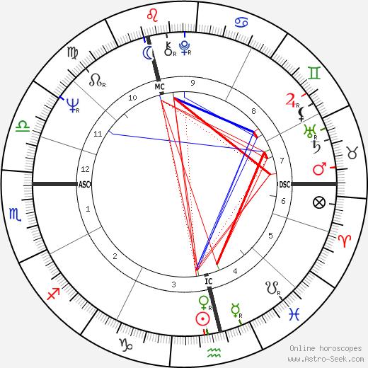 Graham Nash tema natale, oroscopo, Graham Nash oroscopi gratuiti, astrologia