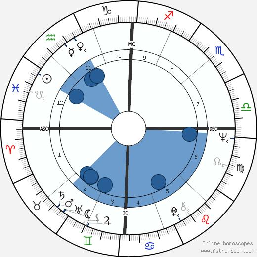 Harvey Laidman wikipedia, horoscope, astrology, instagram