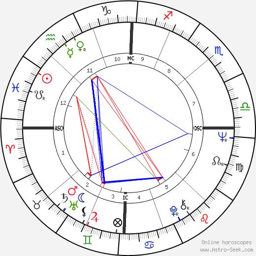 Harvey Laidman tema natale, oroscopo, Harvey Laidman oroscopi gratuiti, astrologia