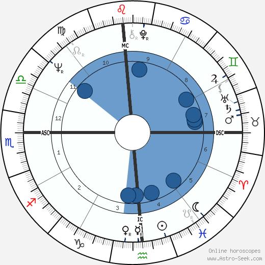 Huey Newton wikipedia, horoscope, astrology, instagram