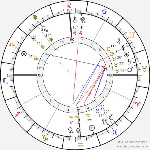 Huey Newton birth chart, biography, wikipedia 2019, 2020