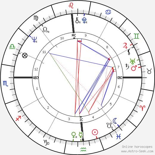 Huey Newton astro natal birth chart, Huey Newton horoscope, astrology