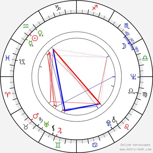 Ivan Mládek birth chart, Ivan Mládek astro natal horoscope, astrology