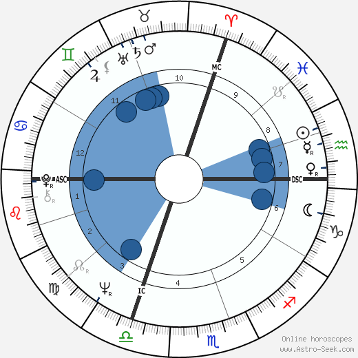 Jacques Ayotte wikipedia, horoscope, astrology, instagram