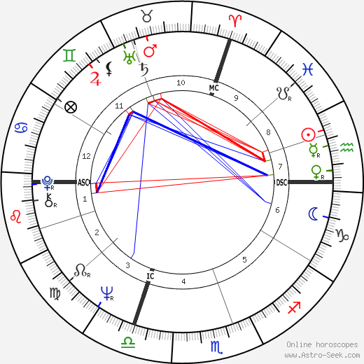 Jacques Ayotte день рождения гороскоп, Jacques Ayotte Натальная карта онлайн