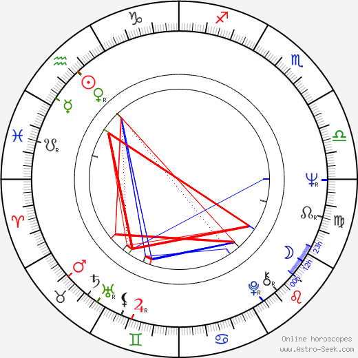 James Blood Ulmer astro natal birth chart, James Blood Ulmer horoscope, astrology
