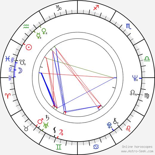 Jana Gýrová astro natal birth chart, Jana Gýrová horoscope, astrology