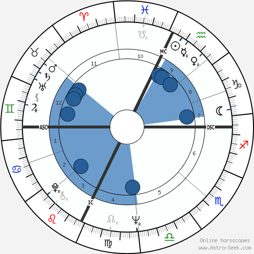 Janice LaCava wikipedia, horoscope, astrology, instagram