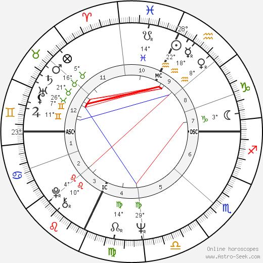 Janice LaCava birth chart, biography, wikipedia 2018, 2019
