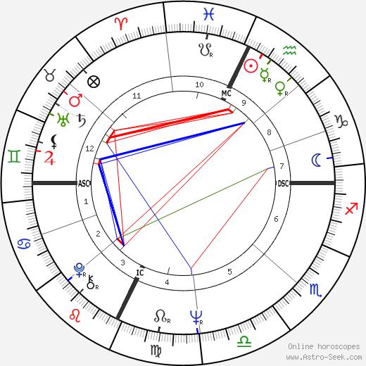 Janice LaCava astro natal birth chart, Janice LaCava horoscope, astrology